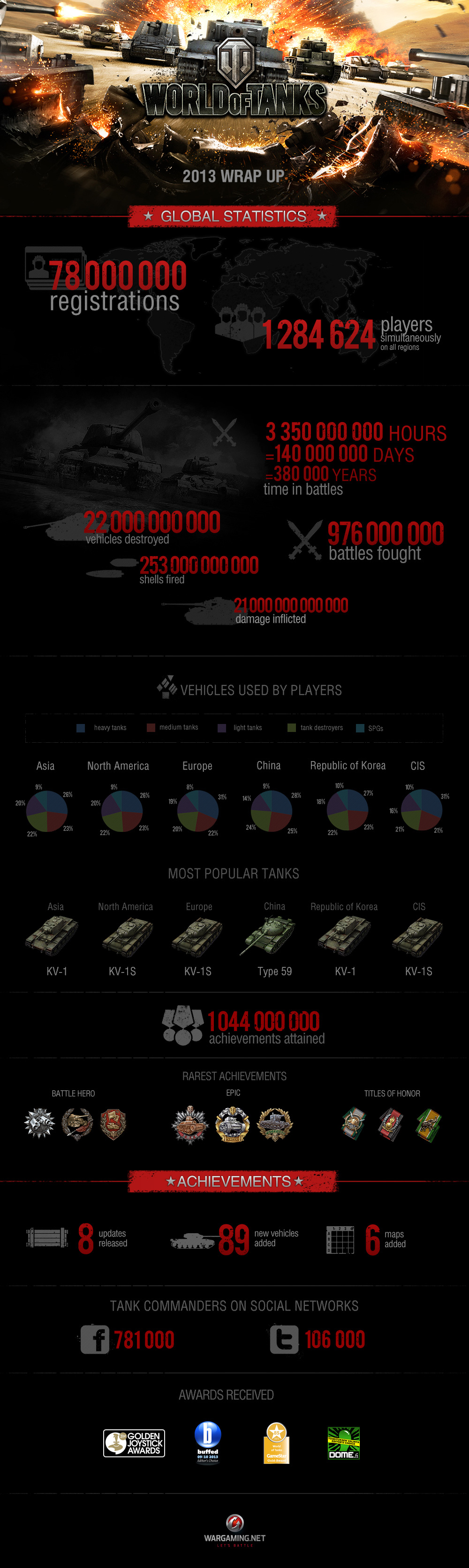 WoT_Infographic